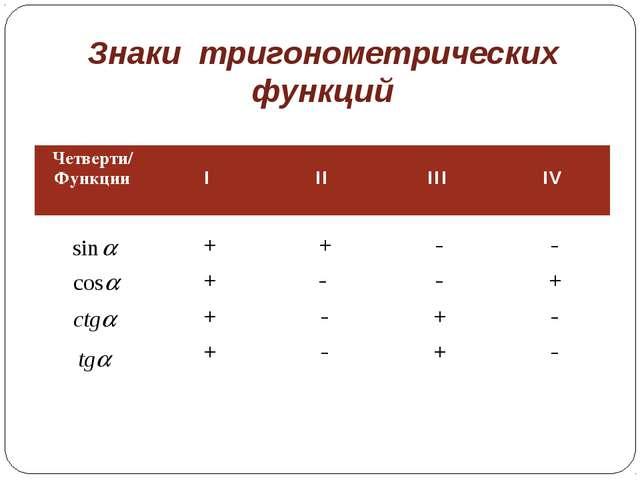 Знаки тригонометрических функций Четверти/ Функции I  II III IV  + + + +...