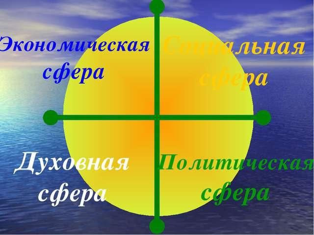 Экономическая сфера Социальная сфера Политическая сфера Духовная сфера