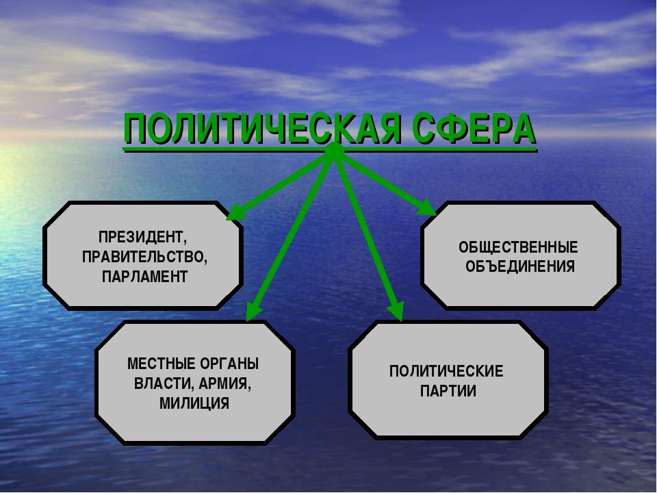 ПОЛИТИЧЕСКАЯ СФЕРА ПРЕЗИДЕНТ, ПРАВИТЕЛЬСТВО, ПАРЛАМЕНТ ОБЩЕСТВЕННЫЕ ОБЪЕДИНЕН...