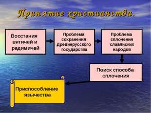 Восстания вятичей и радимичей Проблема сохранения Древнерусского государства