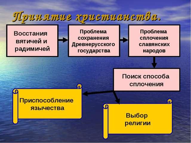 Восстания вятичей и радимичей Проблема сохранения Древнерусского государства...