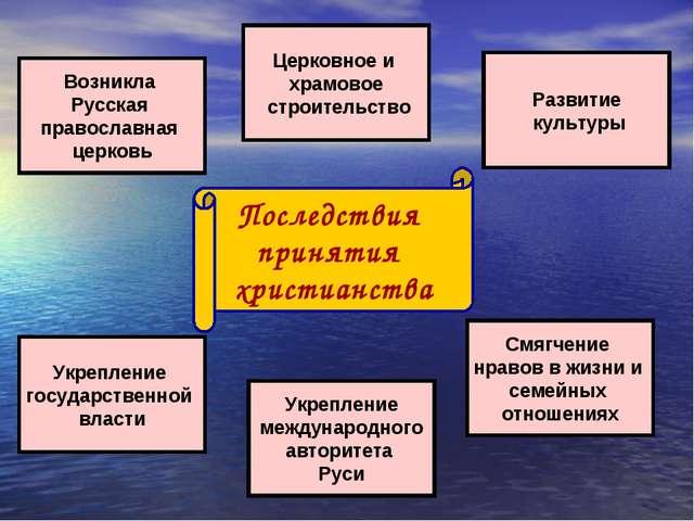 Последствия принятия христианства Возникла Русская православная церковь Укреп...