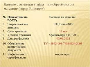Данные с этикетки у мёда приобретённого в магазине (город Воронеж) № Показат