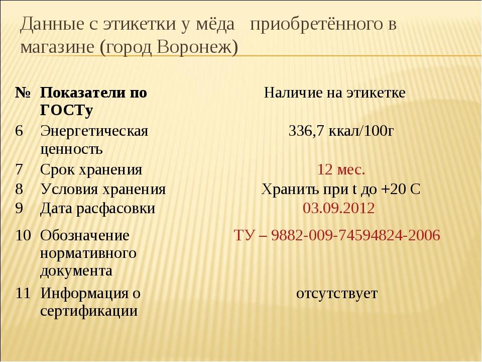 Данные с этикетки у мёда приобретённого в магазине (город Воронеж) № Показат...