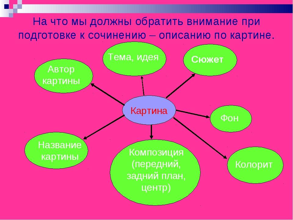 На что мы должны обратить внимание при подготовке к сочинению – описанию по к...