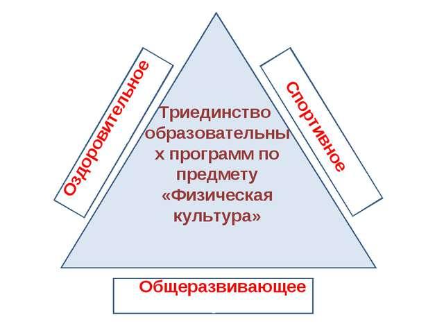 Триединство образовательных программ по предмету «Физическая культура» Оздоро...