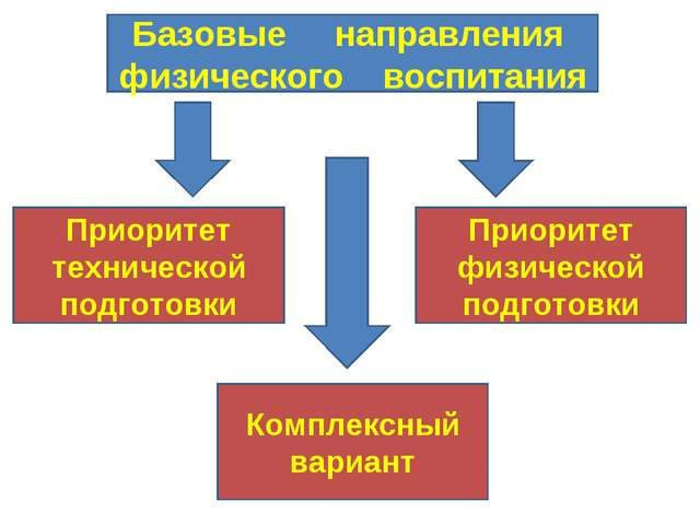 Базовые направления физического воспитания Приоритет технической подготовки П...
