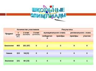 ПредметКоличество участниковРезультаты 1 этап (шк.)2 этап (муницип)3 эт