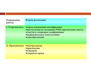 Направление работыФормы реализации I. Теоретическоекурсы повышения квалифик