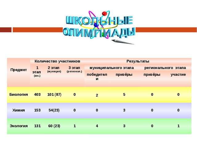 ПредметКоличество участниковРезультаты 1 этап (шк.)2 этап (муницип)3 эт...