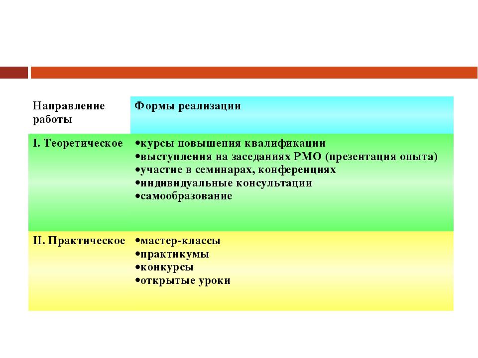 Направление работыФормы реализации I. Теоретическоекурсы повышения квалифик...