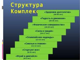 Структура Комплекса «Играй и двигайся» (6-8 лет) «Стартуют все» (9-10 лет) «С