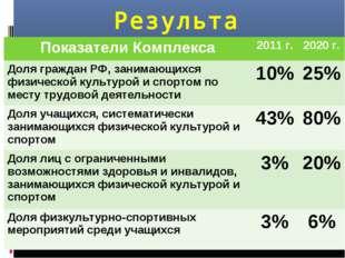 Результаты Показатели Комплекса2011 г.2020 г. Доля граждан РФ, занимающихся