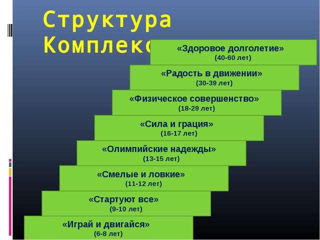 Структура Комплекса «Играй и двигайся» (6-8 лет) «Стартуют все» (9-10 лет) «С...