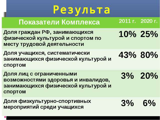 Результаты Показатели Комплекса2011 г.2020 г. Доля граждан РФ, занимающихся...