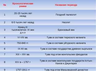 №Хронологические рамкиНазвание периода 1 20-15 тысяч лет назадПоздний пал