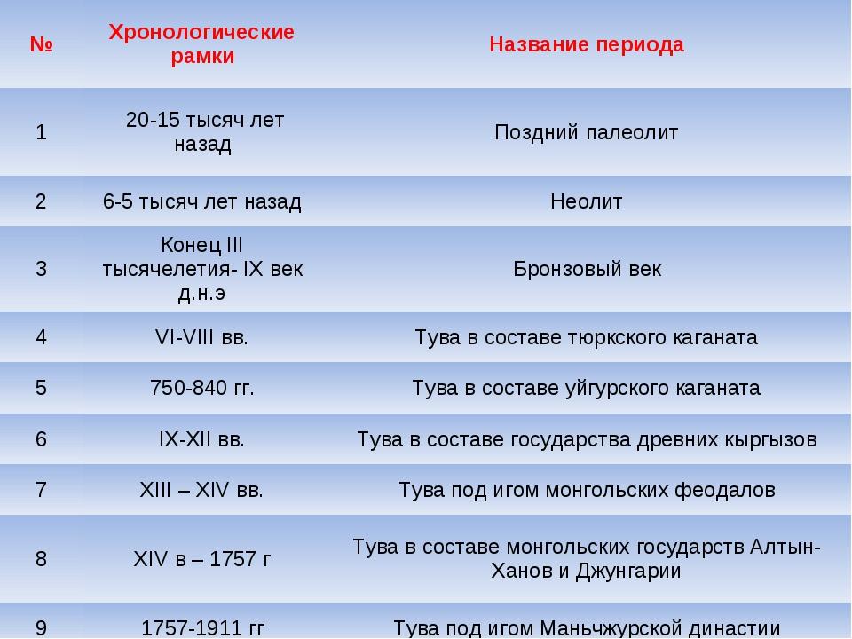 №Хронологические рамкиНазвание периода 1 20-15 тысяч лет назадПоздний пал...