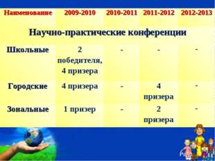 Наименование2009-20102010-20112011-20122012-2013 Научно-практические конф