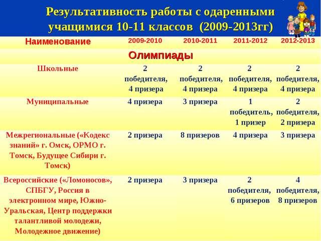 Результативность работы с одаренными учащимися 10-11 классов (2009-2013гг) На...