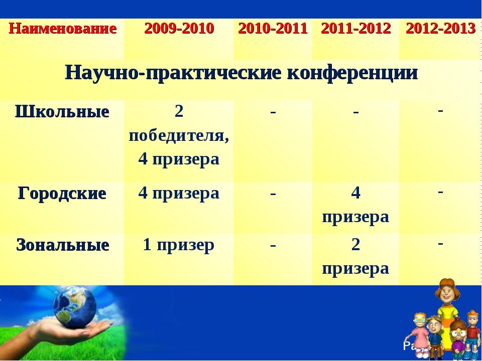 Наименование2009-20102010-20112011-20122012-2013 Научно-практические конф...