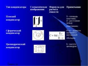 Тип конденсатора Схематическое изображение Формула для расчета емкости При