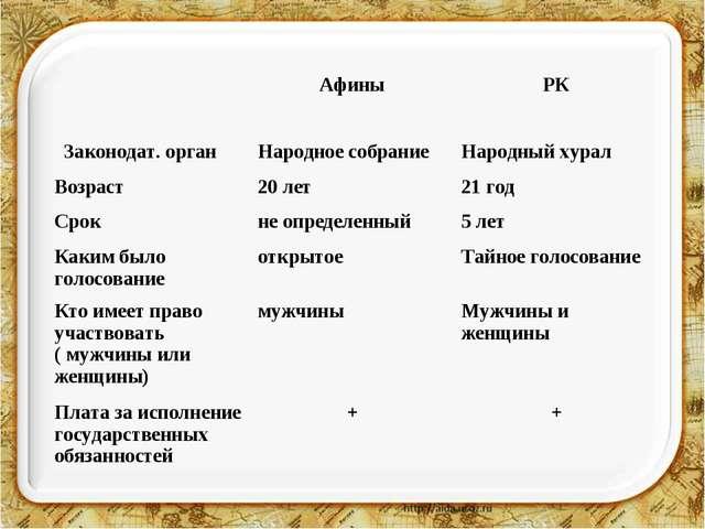 АфиныРК Законодат. органНародное собраниеНародный хурал Возраст20 лет21...