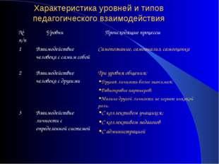 Характеристика уровней и типов педагогического взаимодействия № п/п Уровни