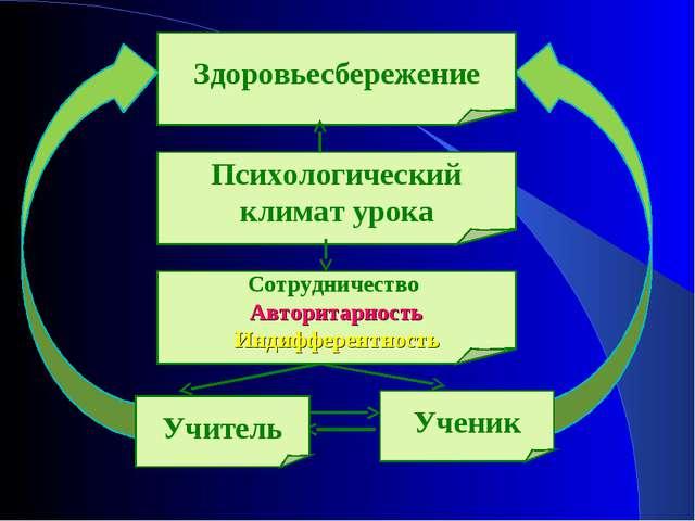 Здоровьесбережение Психологический климат урока Сотрудничество Авторитарность...