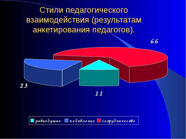Стили педагогического взаимодействия (результатам анкетирования педагогов).