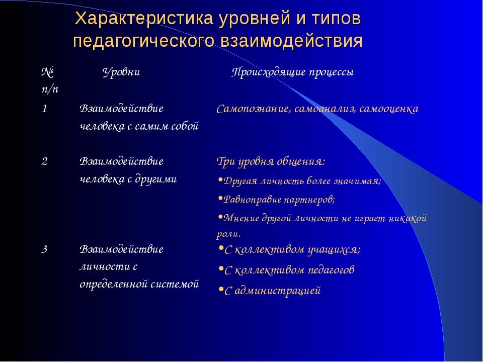 Характеристика уровней и типов педагогического взаимодействия № п/п Уровни...