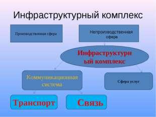 Инфраструктурный комплекс Производственная сфера Непроизводственная сфера Инф