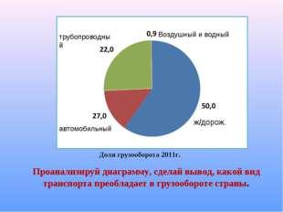 Проанализируй диаграмму, сделай вывод, какой вид транспорта преобладает в гру