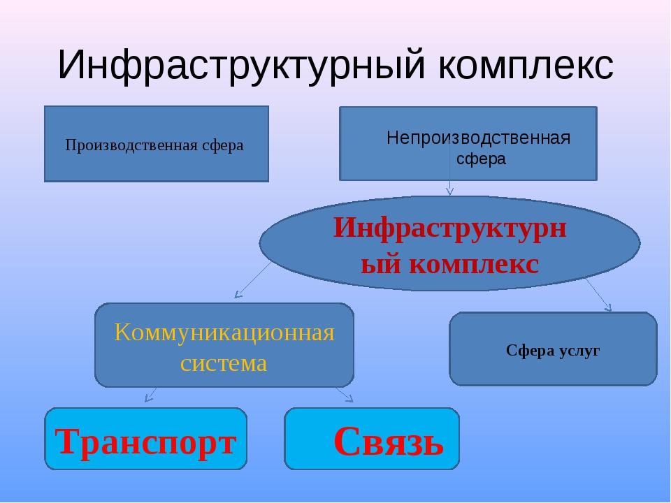 Инфраструктурный комплекс Производственная сфера Непроизводственная сфера Инф...