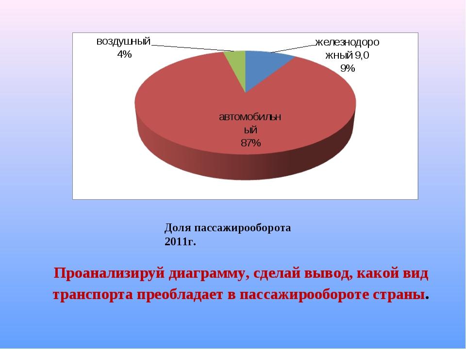 Проанализируй диаграмму, сделай вывод, какой вид транспорта преобладает в пас...