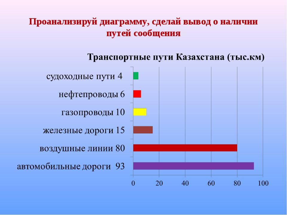 Проанализируй диаграмму, сделай вывод о наличии путей сообщения