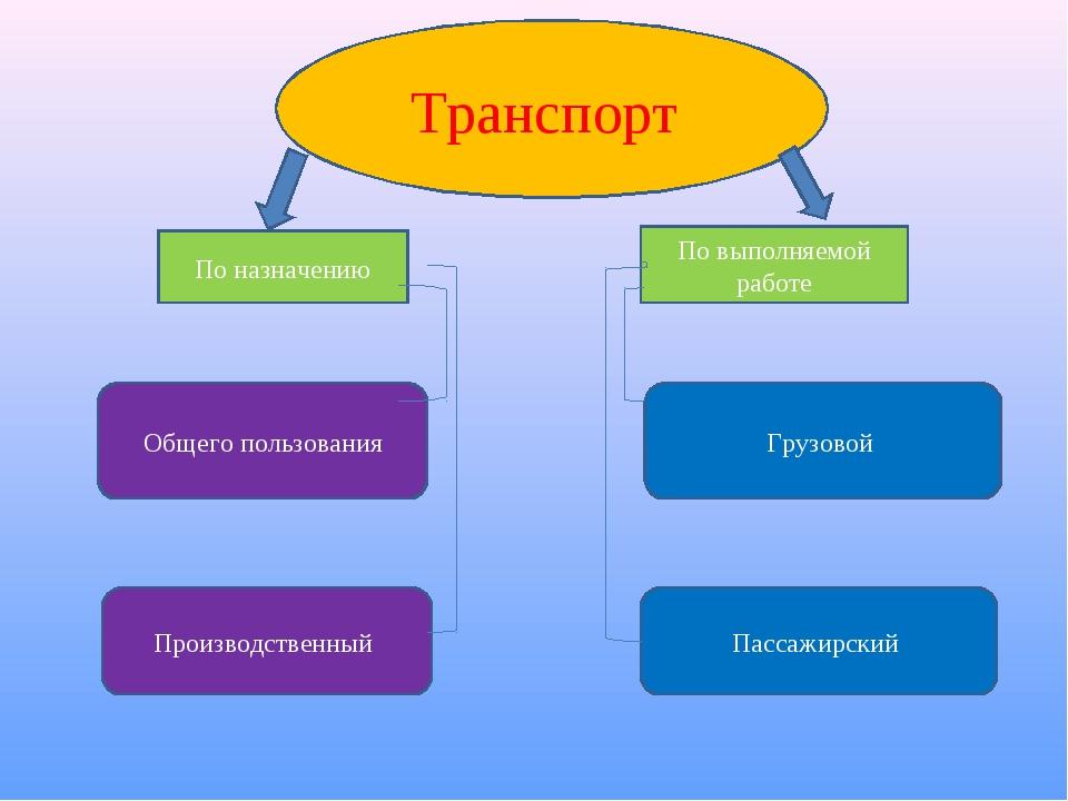 Транспорт По назначению По выполняемой работе Общего пользования Производстве...