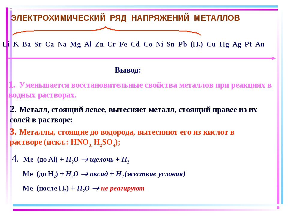 Li K Ba Sr Ca Na Mg Al Zn Cr Fe Cd Co Ni Sn Pb (H2) Cu Hg Ag Pt Au Вывод: 1....