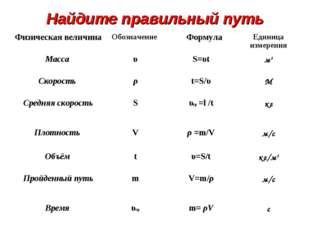 Найдите правильный путь Физическая величинаОбозначение  ФормулаЕдиница изм