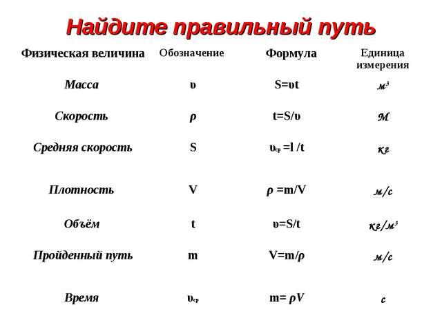 Найдите правильный путь Физическая величинаОбозначение  ФормулаЕдиница изм...