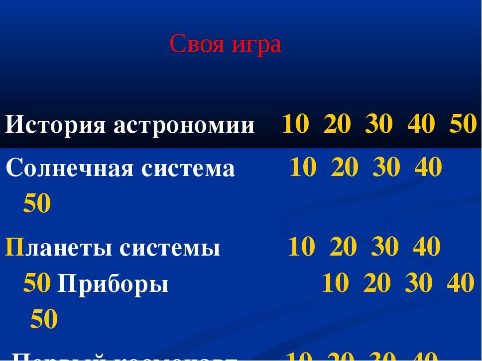 История астрономии 10 20 30 40 50 Солнечная система 10 20 30 40 50 Планеты с...