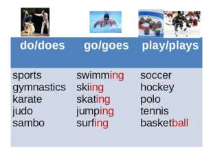 do/does 	go/goes	play/plays sports gymnastics karate judo sambo 	swimming sk