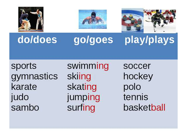 do/does 	go/goes	play/plays sports gymnastics karate judo sambo 	swimming sk...