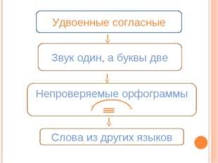 Удвоенные согласные Звук один, а буквы две Непроверяемые орфограммы Слова из