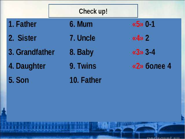 Check up! 1. Father 2. Sister 3. Grandfather 4. Daughter 5. Son 	6. Mum 7. Un...