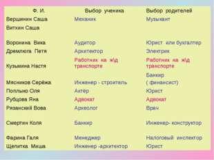Ф. И. Выбор ученикаВыбор родителей Вершинин СашаМеханикМузыкант Витхин С
