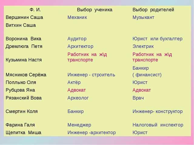 Ф. И. Выбор ученикаВыбор родителей Вершинин СашаМеханикМузыкант Витхин С...