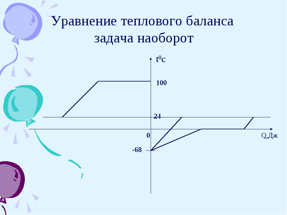 t0c Q,Дж 100 24 0 -68 Уравнение теплового баланса задача наоборот