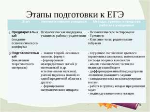 Этапы подготовки к ЕГЭ * ЭтапУмения и навыки учащихсяМетоды, приемы и сред