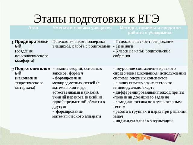 Этапы подготовки к ЕГЭ * ЭтапУмения и навыки учащихсяМетоды, приемы и сред...