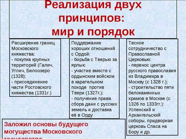Реализация двух принципов: мир и порядок Расширение границ Московского княжес...